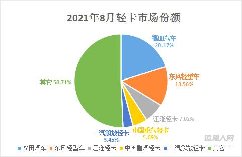 轻卡销量累计突破145万辆 8月销量榜前五共瓜分60.79%市场份额